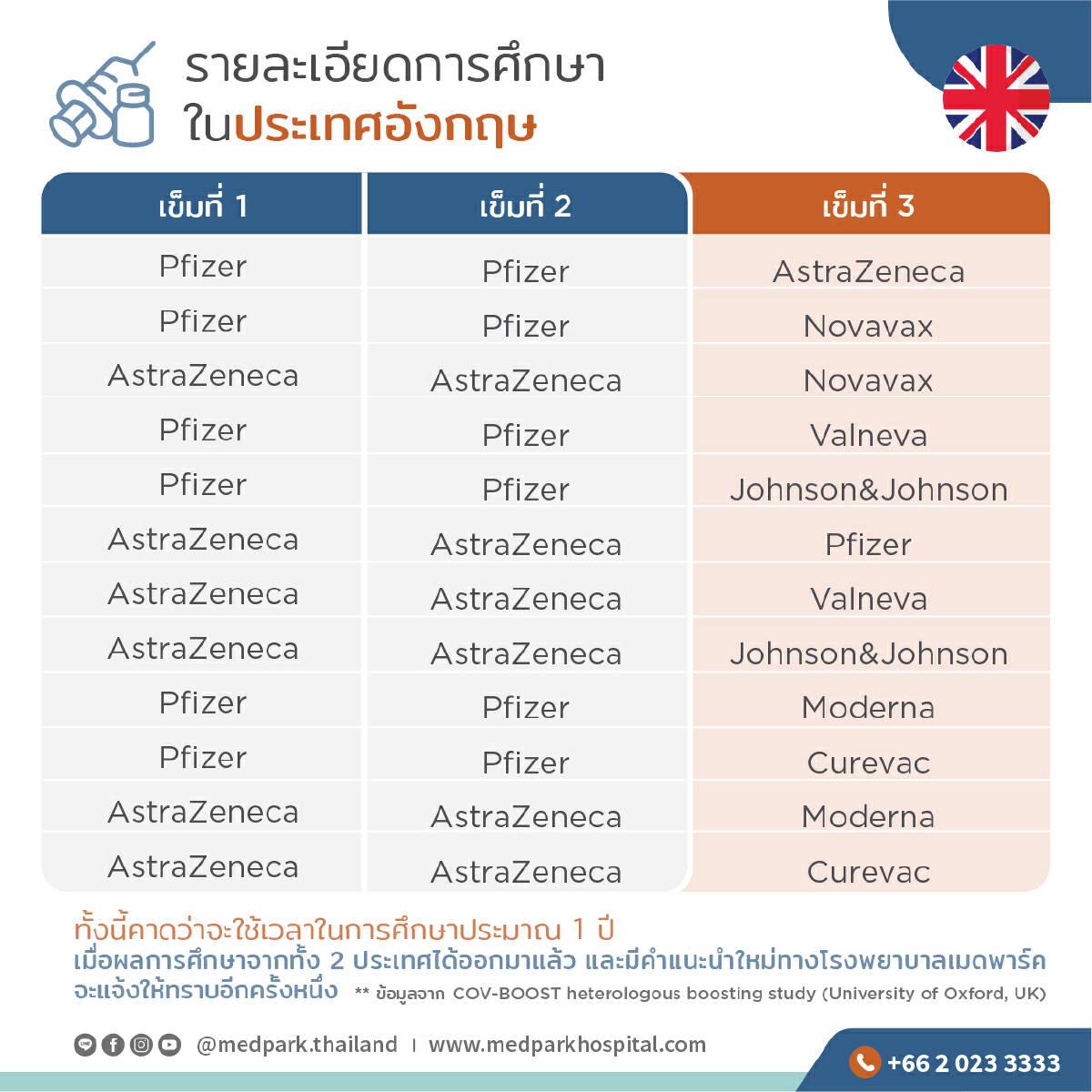 """ไขข้อข้องใจ คนไทยควรฉีด """"วัคซีน"""" เข็มที่ 3 หรือไม่ อ่านได้ที่นี่"""
