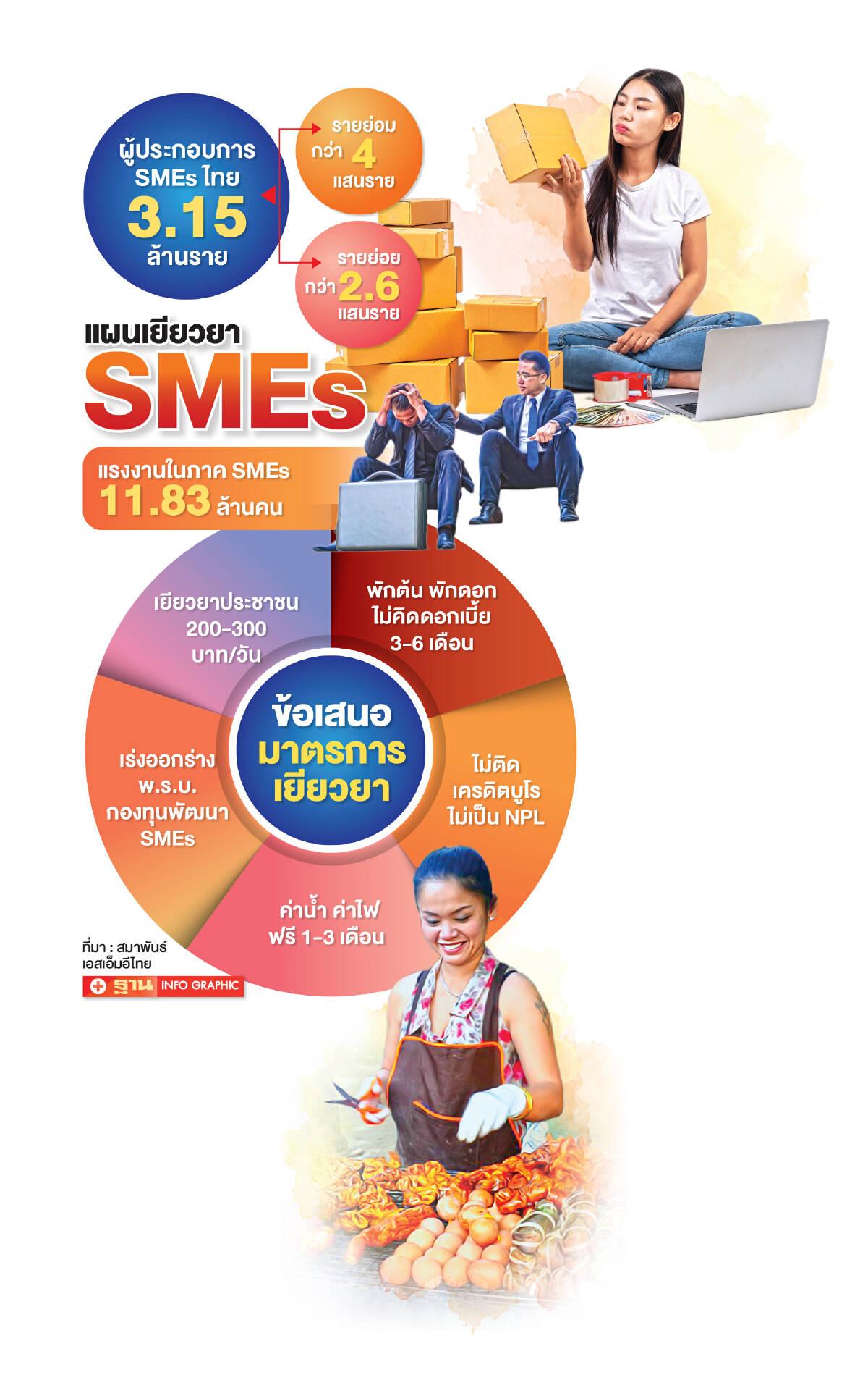 มาตรการเยียวยา 'ล็อกดาวน์' ไร้แรงดันผู้ประกอบการ 'SMEs' ฟื้น