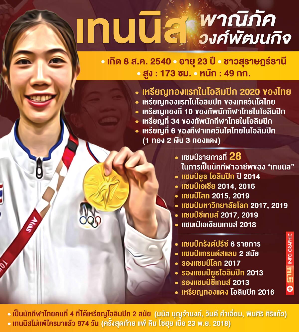 """""""เทนนิส-พาณิภัค วงศ์พัฒนกิจ"""" กับ โอลิมปิก 2020"""" บันทึกหน้าใหม่ทัพกีฬาไทย"""