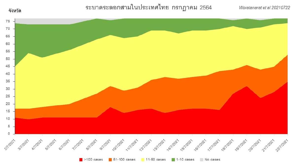การระบาดระลอกสามในประเทศไทย
