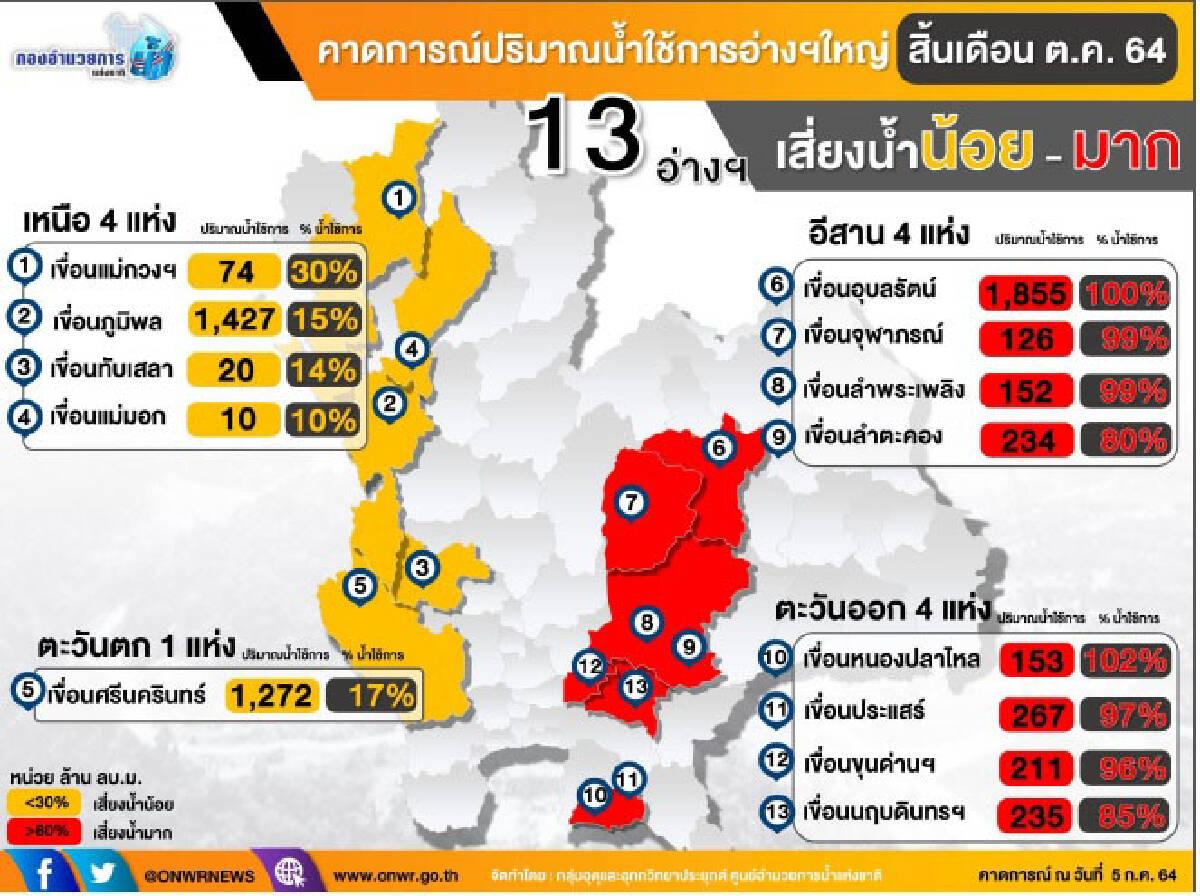 คาดการณ์ปริมาณน้ำ สิ้นเดือน ตุลาคม ปี2564
