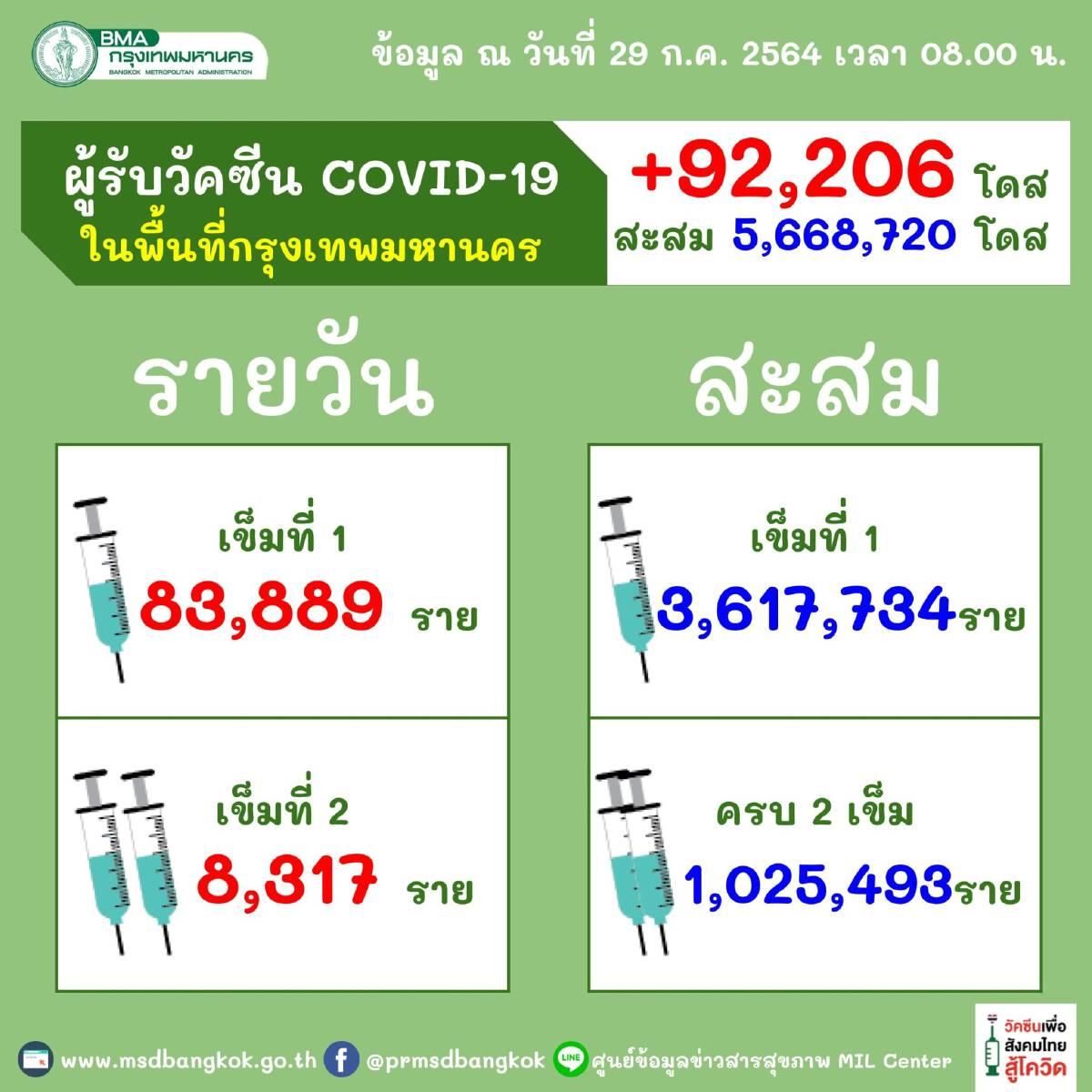 ไทยฉีดวัคซีนโควิดแล้ว 16.59 ล้านโดส 10 ชาติอาเซียนฉีดแล้ว 147.33 ล้านโดส