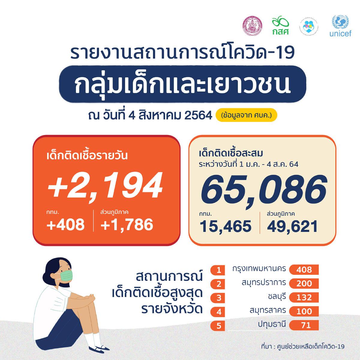"""วิกฤติเด็กไทย """"ติดเชื้อโควิด"""" ยอดรวมทะลุ 6.5หมื่นคน เร่งดูแลผลกระทบทุกด้าน"""