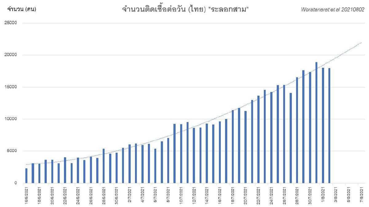 จำนวนผู้ติดเชื้อต่อวันในประเทศไทยระลอกสาม