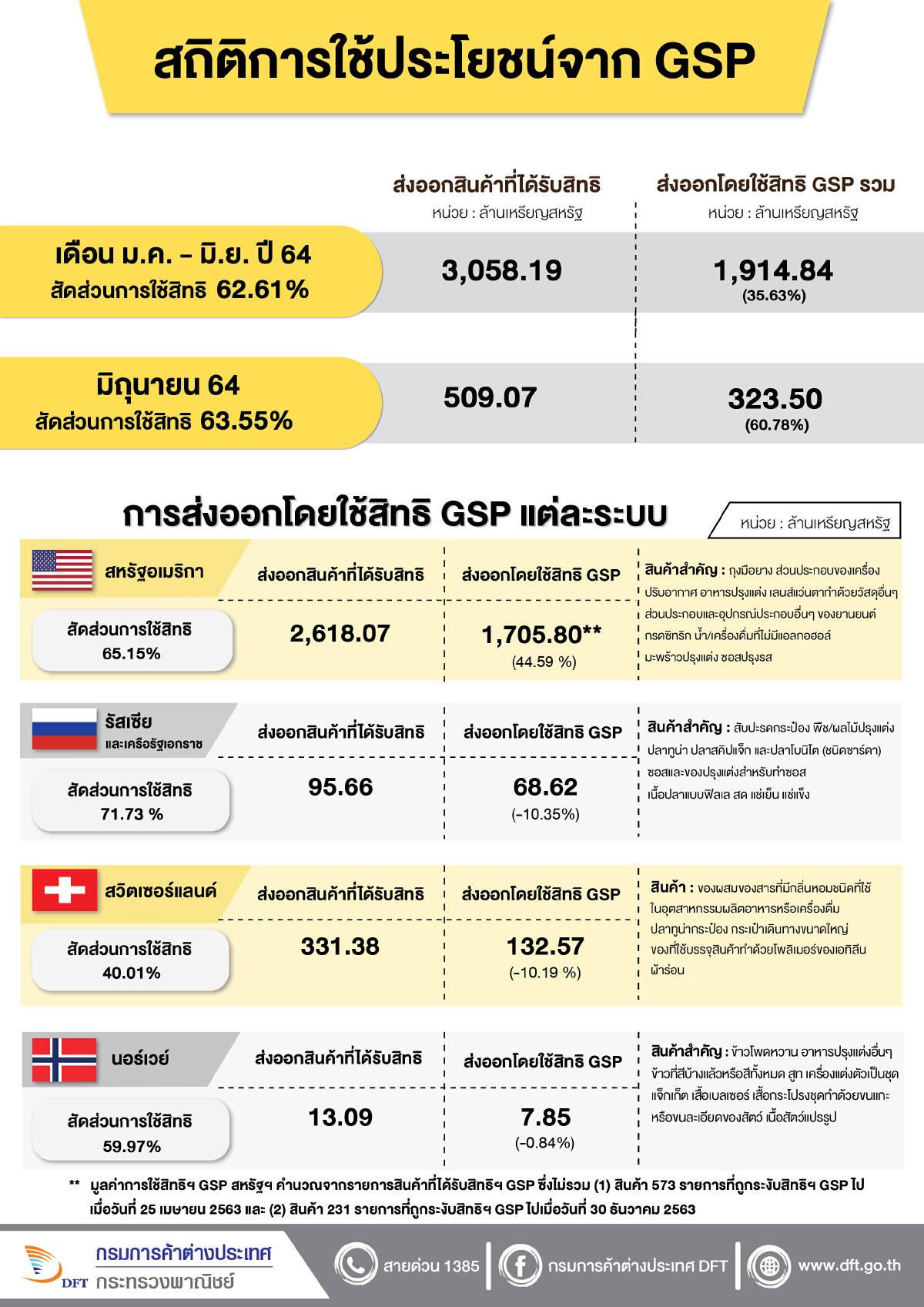 """""""พาณิชย์""""เผยไทยใช้ FTA-GSP ส่งออกครึ่งปี  เพิ่ม34%"""