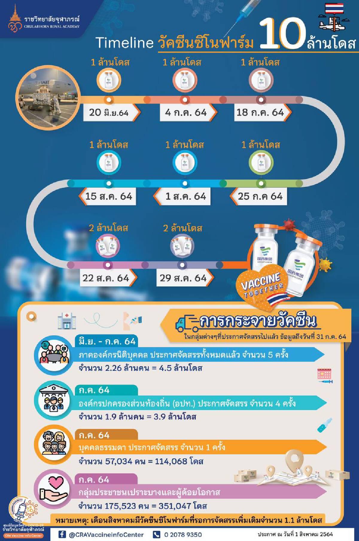 """เปิดไทม์ไลน์""""วัคซีนซิโนฟาร์ม"""" 10 ล้านโดสเข้าไทย"""