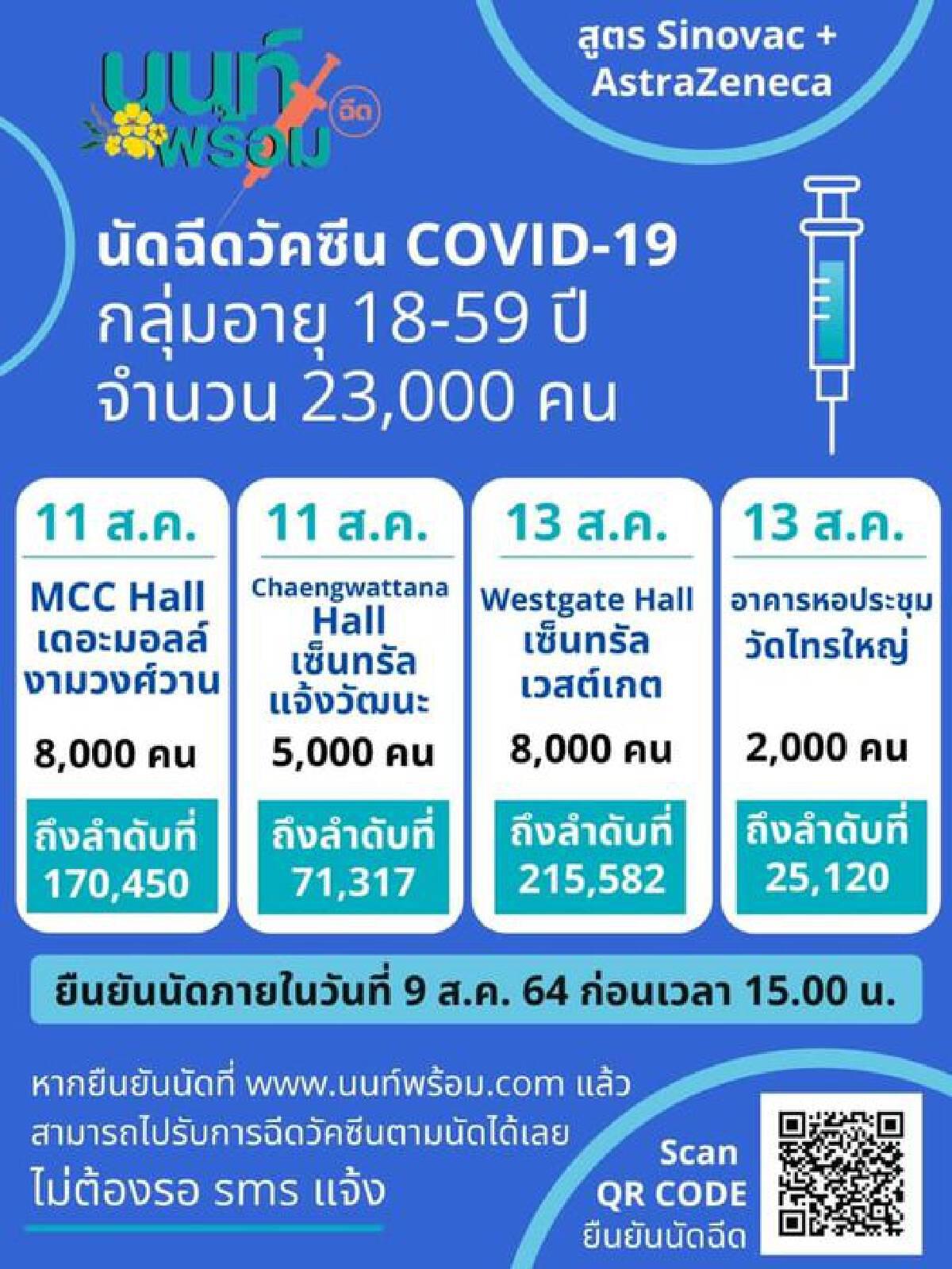 นนท์พร้อม ฉีดวัคซีนโควิดรอบใหม่ 23,000 คนยืนยันสิทธิ์ภายใน 9 ส.ค.นี้