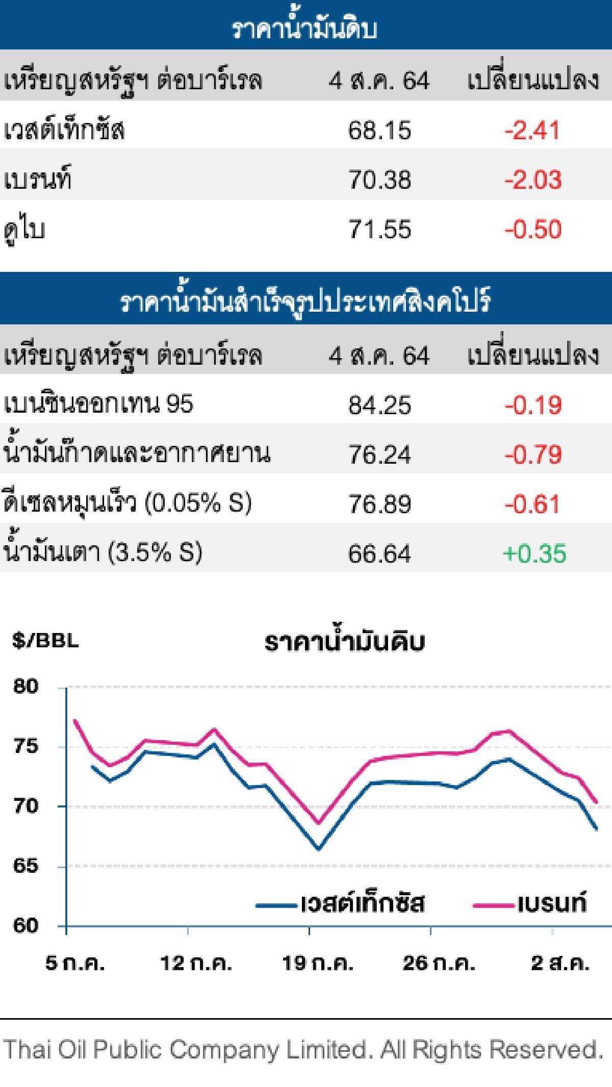 ราคาน้ำมันดิบปรับลดลงแตะระดับต่ำสุดในรอบ 2 สัปดาห์
