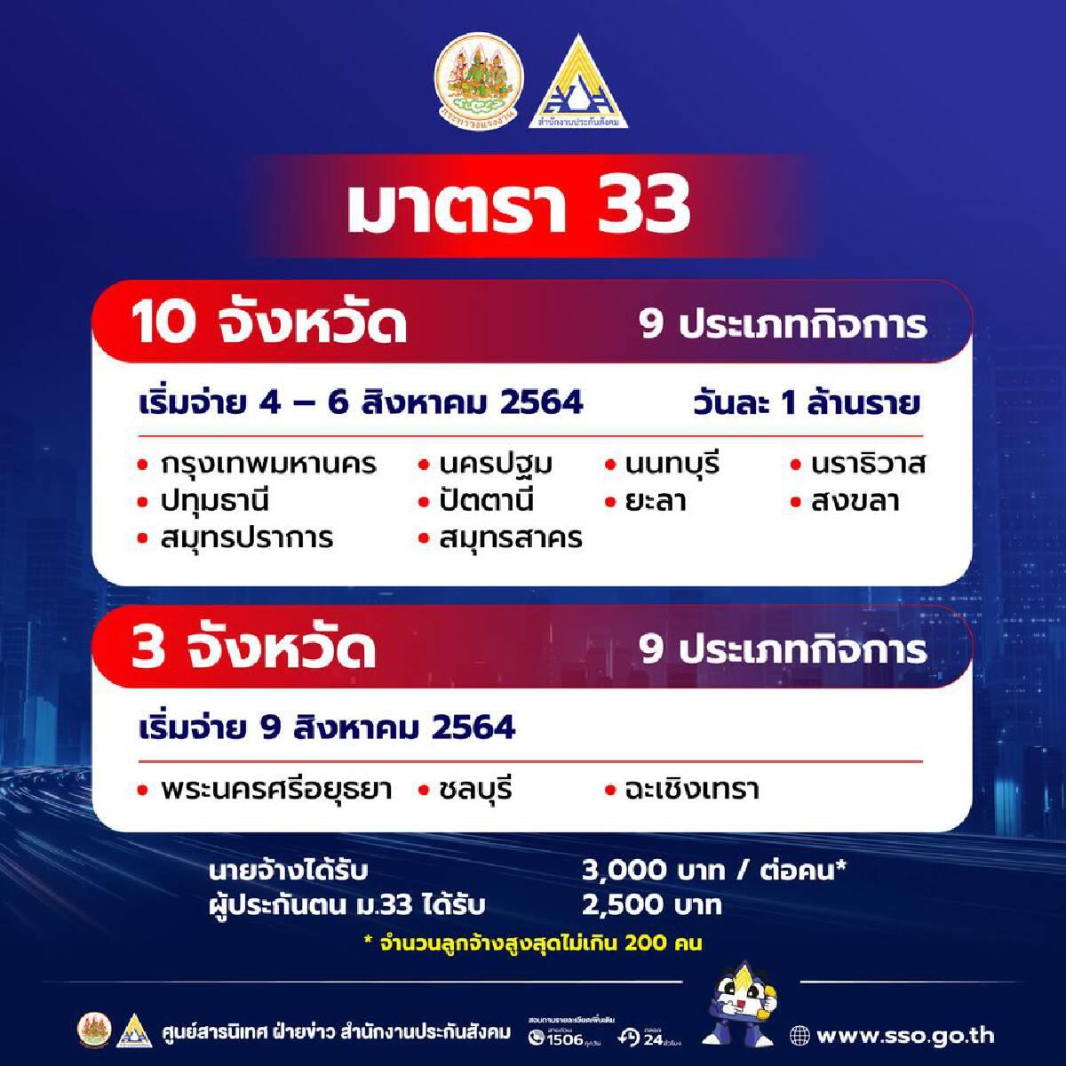 เช็คสิทธิประกันสังคมมาตรา 33 วันสุดท้ายโอนเงินตามลำดับเลขบัตรประชาชน