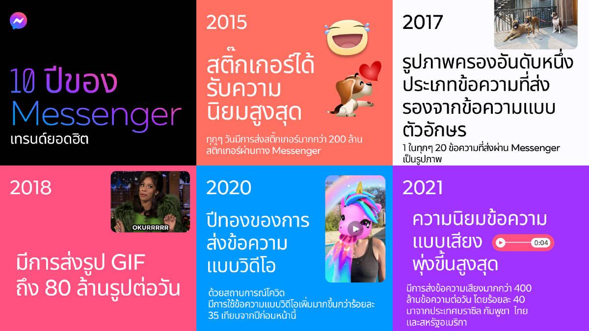 Messenger ฉลอง10 ปี วางไทยกลุ่มแรกเปิดฟีเจอร์ส่งข้อความเสียง
