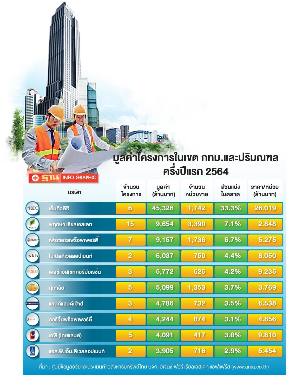 ดร.โสภณ พรโชคชัย เปิด10 บริษัทพัฒนาที่ดิน  อันดับหนึ่งของไทย