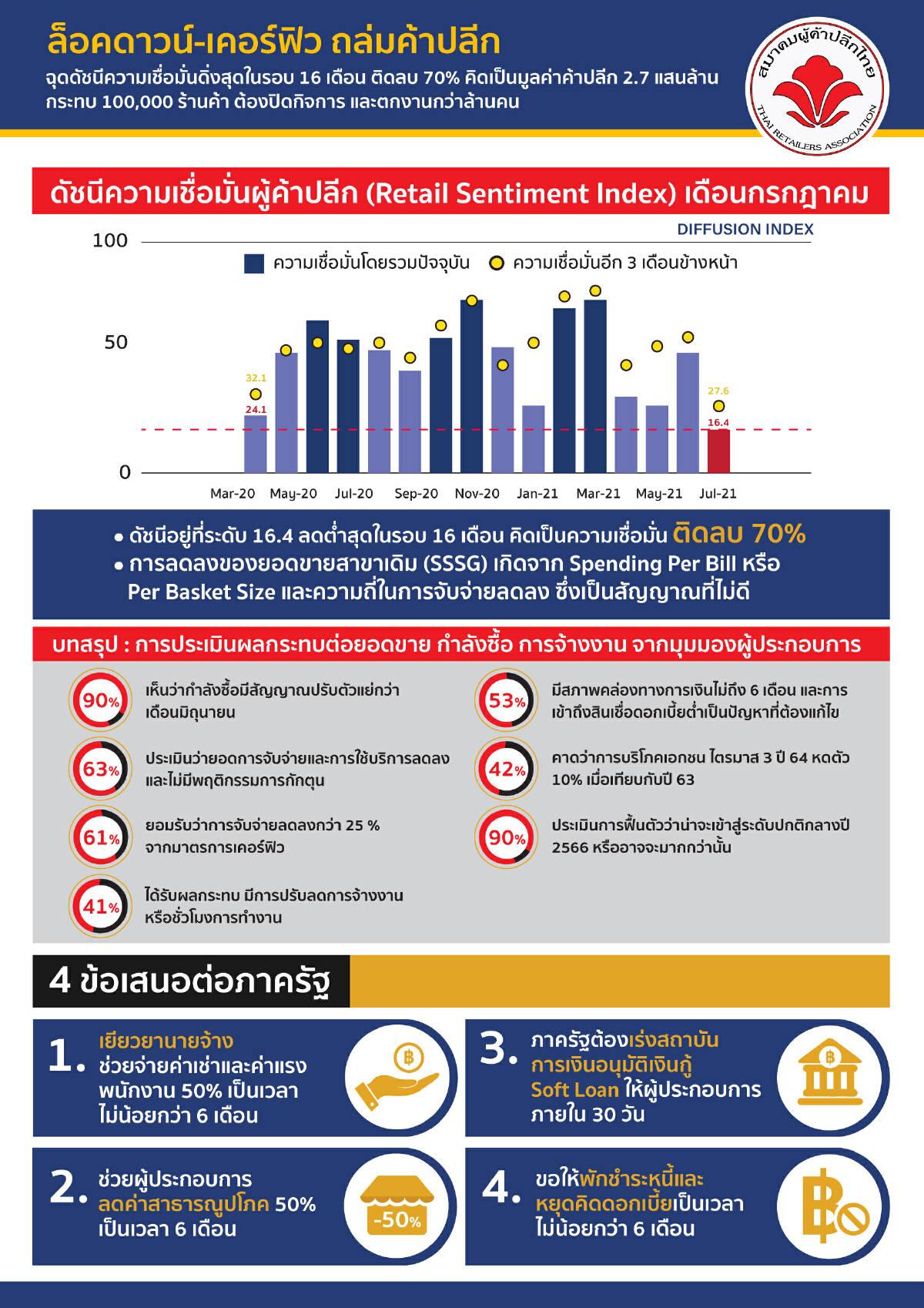 ล็อคดาวน์-เคอร์ฟิว ฉุดดัชนีค้าปลีกดิ่ง ติดลบ 70% ต่ำสุดในรอบ 16 เดือน