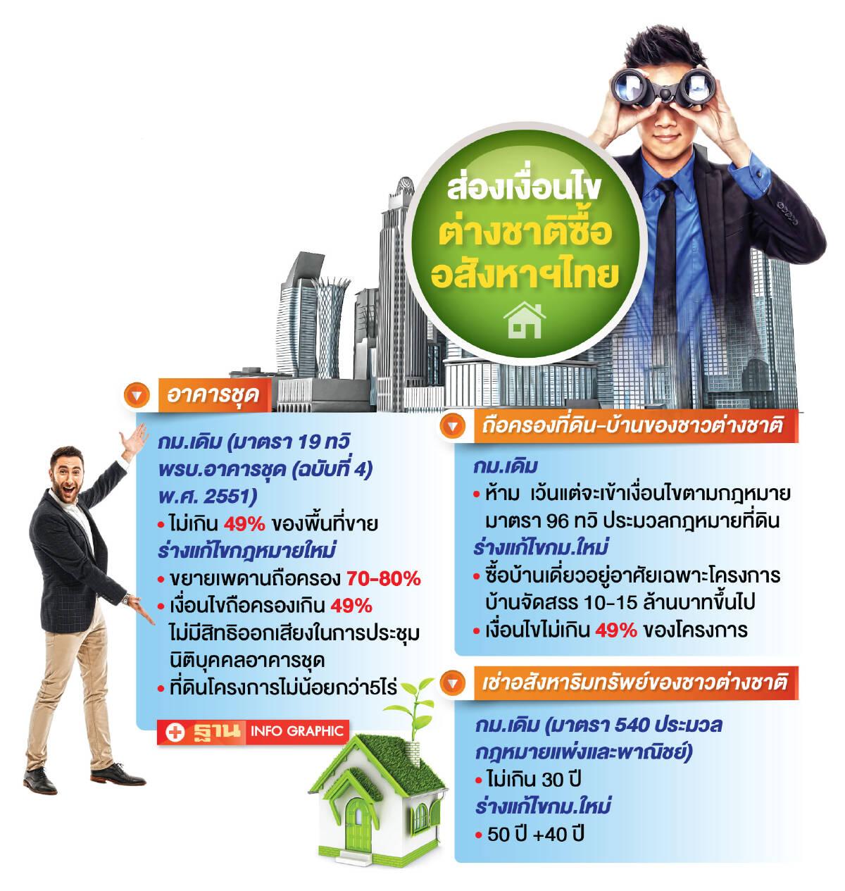 ความหวังเอกชน...ขยายเพดานดึงต่างชาติ ซื้ออสังหาฯไทย