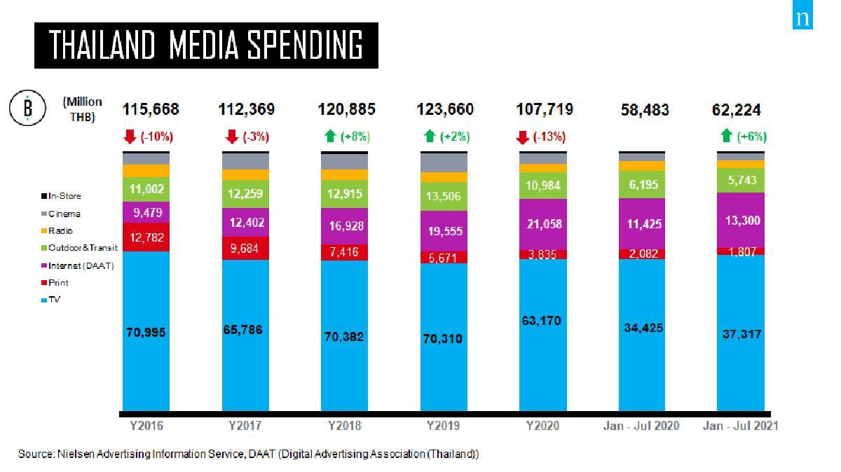 เม็ดเงินโฆษณา 7 เดือนทะลุ 6.22 หมื่นล้านบาทโต 6%