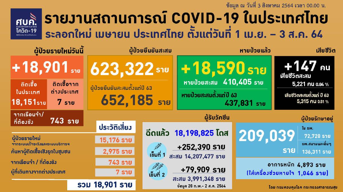 ยอดโควิดวันนี้ พุ่งไม่หยุด ติดเชื้อเพิ่ม 18,901 ราย อาการหนัก 4,893 ราย เสียชีวิต 147 คน
