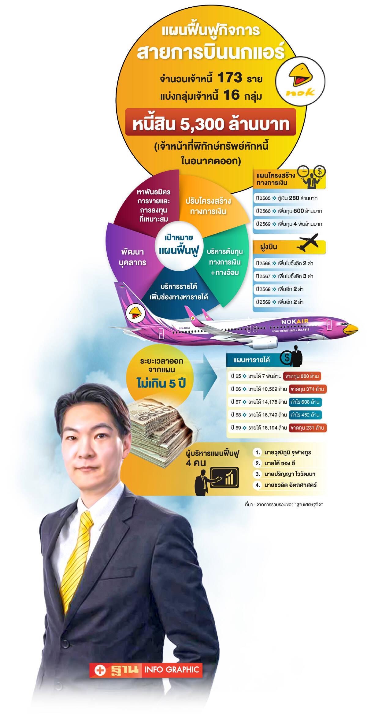 """""""นกแอร์""""เปิดแผนฟื้นฟูกิจการ เพิ่มทุน 4 พันล้าน-ล้างหนี้ 5.3 พันล.ใน 5 ปี"""