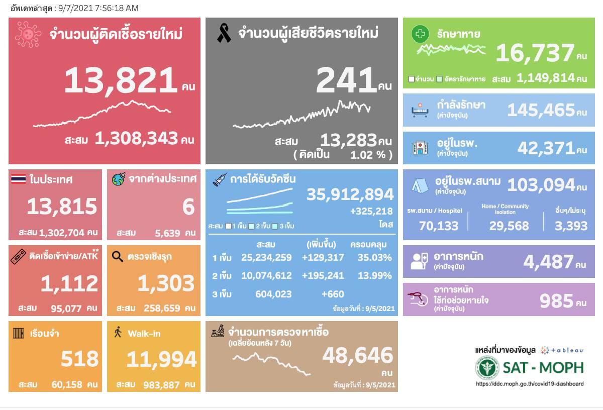 ยอดโควิดวันนี้ ติดเชื้อเพิ่ม 13,821 ราย เสียชีวิต 241 คน หายป่วย