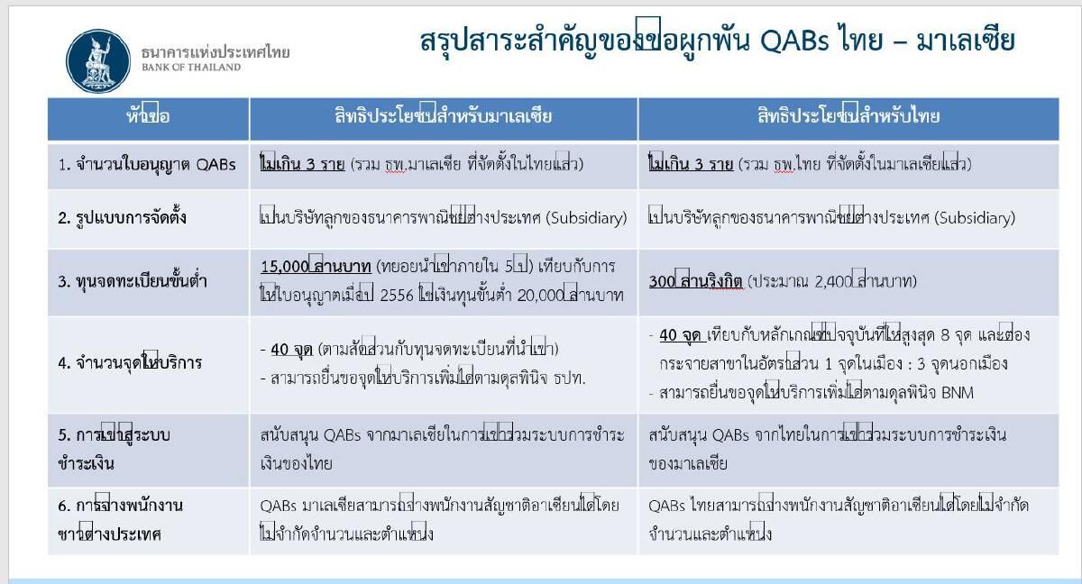 หนุนแบงก์ เข้า QAB ไทย 1ธนาคาร-มาเลเซียอีก2