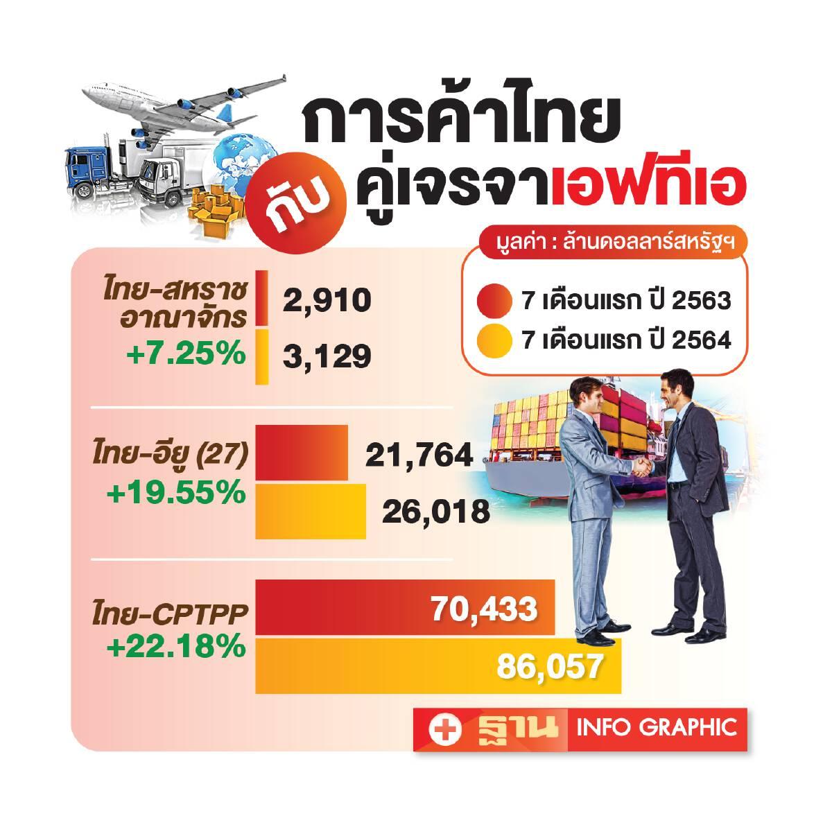 พาณิชย์อัพเดตเจรจา 3 FTAใหญ่  ไทย-อียูคืบไทย-อังกฤษเริ่มต้นนับ1