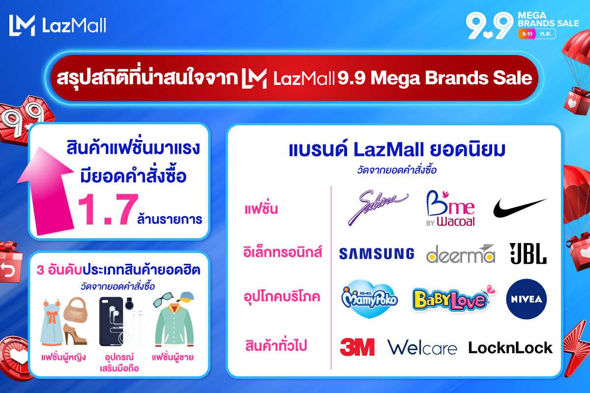ลาซาด้า เผยแคมเปญ LazMall 9.9 ช่วยคนไทยประหยัดเงิน 433 ล้านบาท