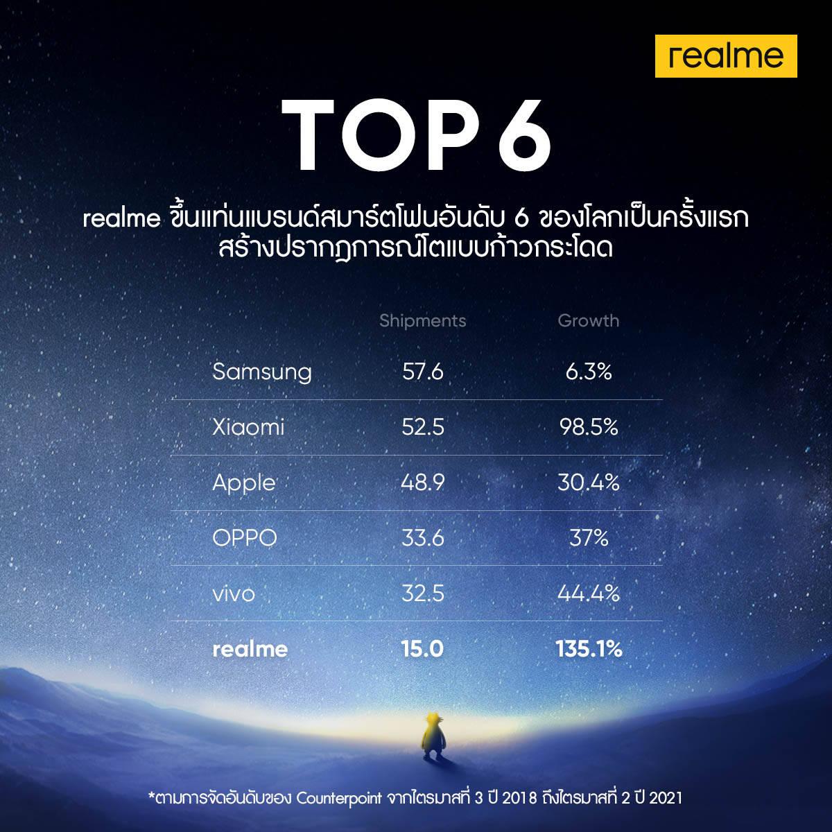 realme มาแรงขึ้นแท่นสมาร์ทโฟนอันดับ 6 ของโลกเป็นครั้งแรก