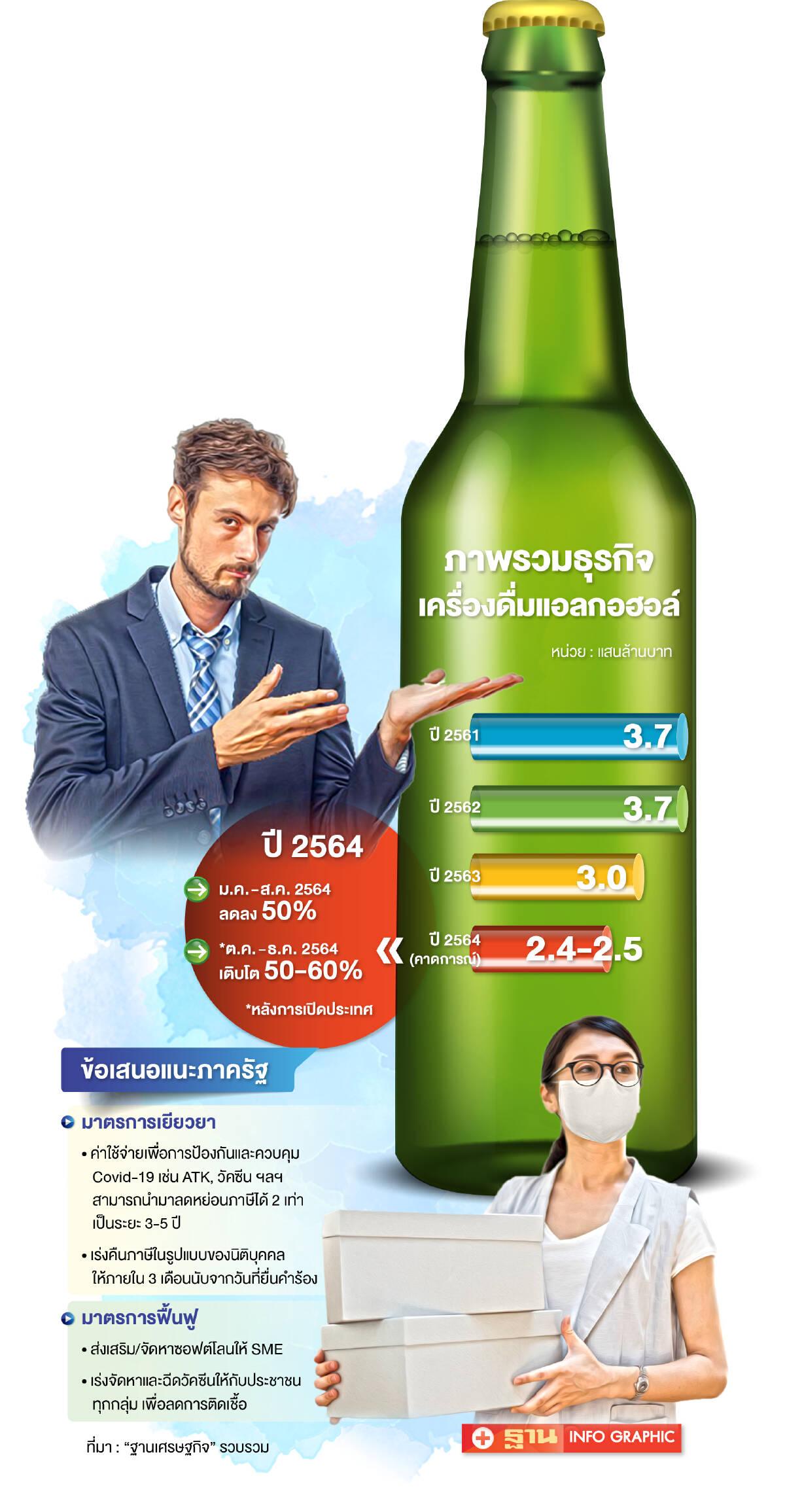 เครื่องดื่มแอลกอฮอล์วูบ 8 เดือนสูญ 50% ชง 2 มาตรการ 'เยียวยา-ฟื้นฟู'
