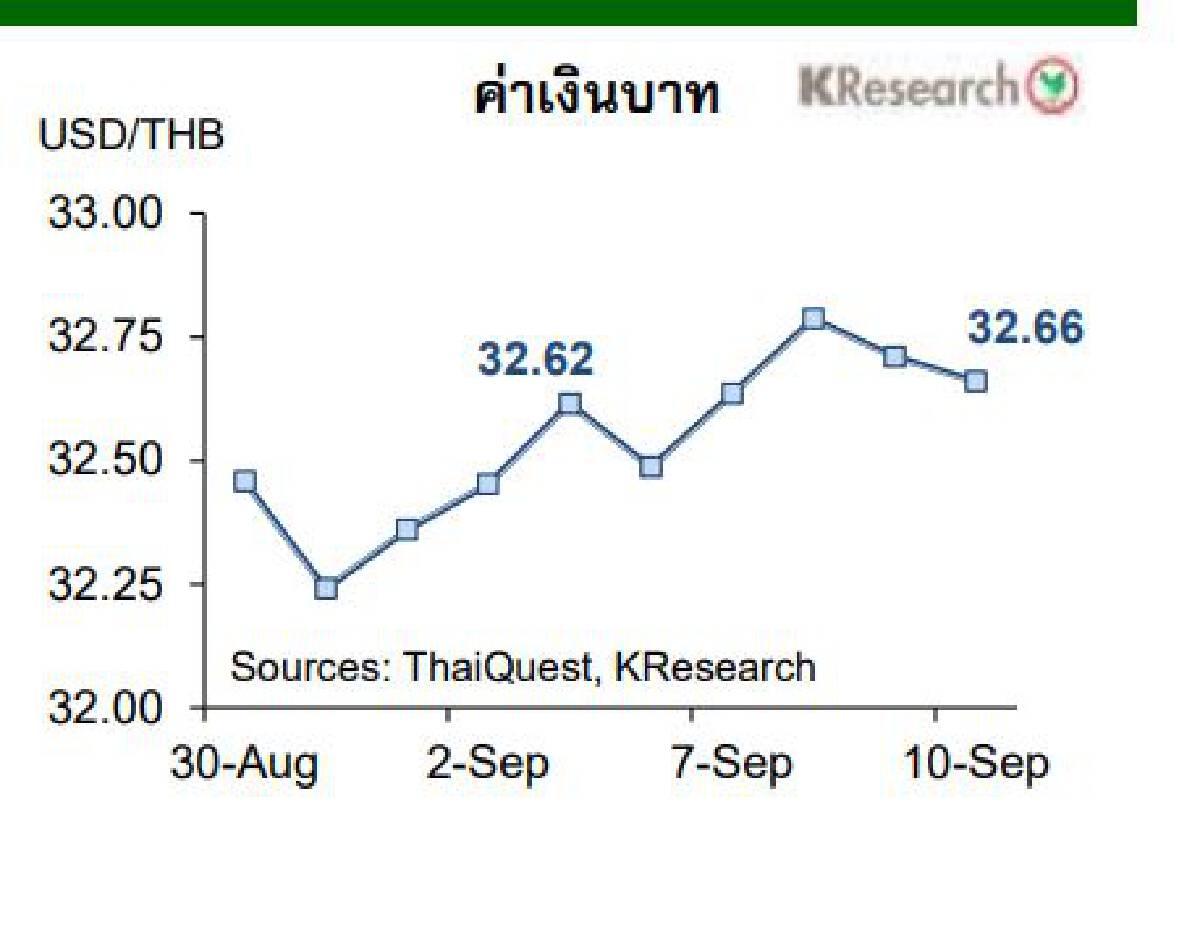กสิกรไทย คาดค่าเงินบาทและดัชนีหุ้นไทย สัปดาห์หน้า จับตา  4ปัจจัย