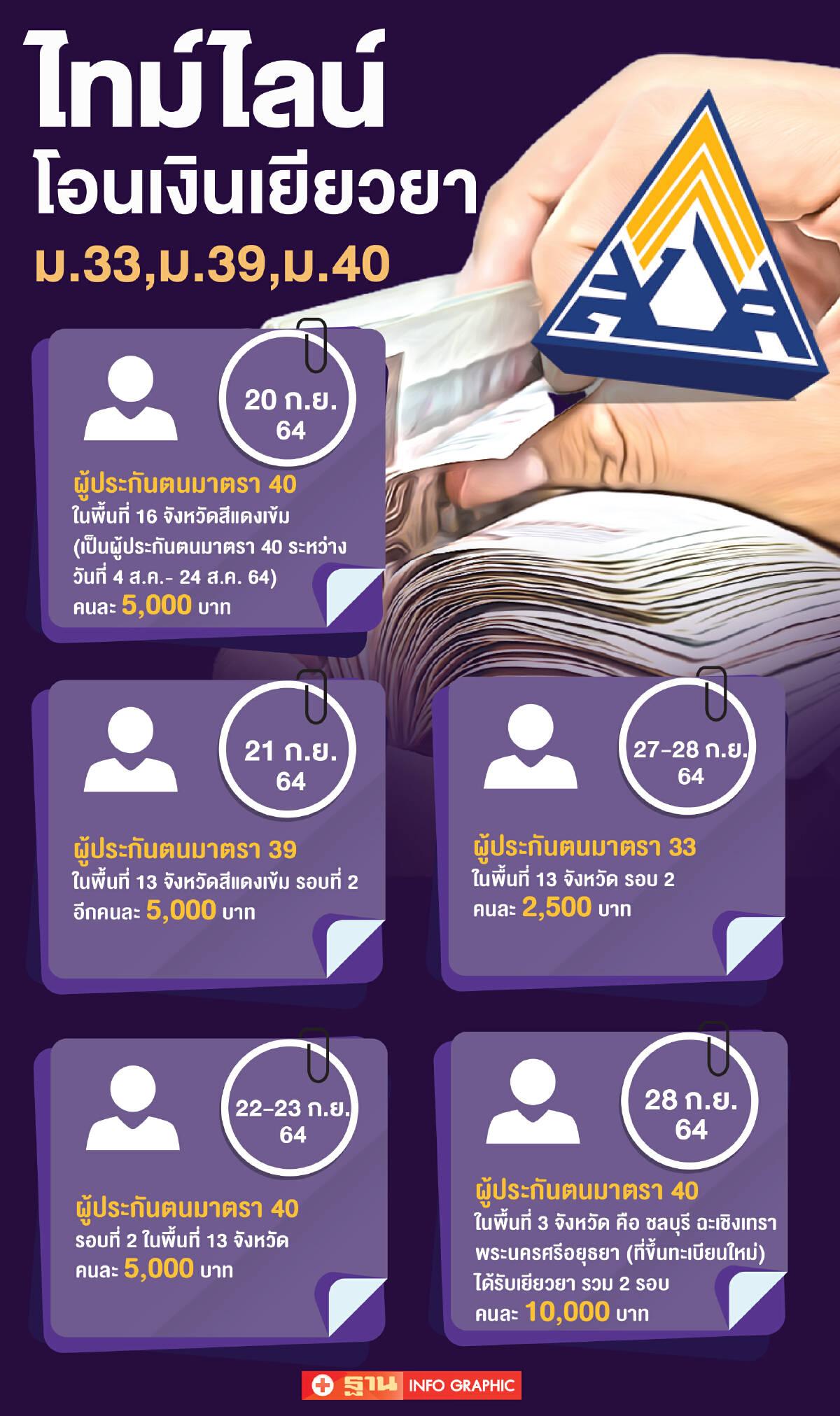 เช็กด่วน! ประกันสังคม ม.40 รับเงินเยียวยา ไทม์ไลน์ใหม่จ่ายวันแรก 20 ก.ย.