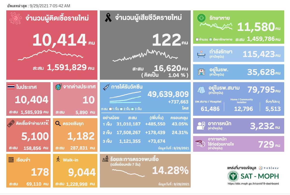 ยอดโควิดวันนี้ ติดเชื้อเพิ่ม 10,414 ราย เสียชีวิต 122 คน หายป่วย 11,580 ราย
