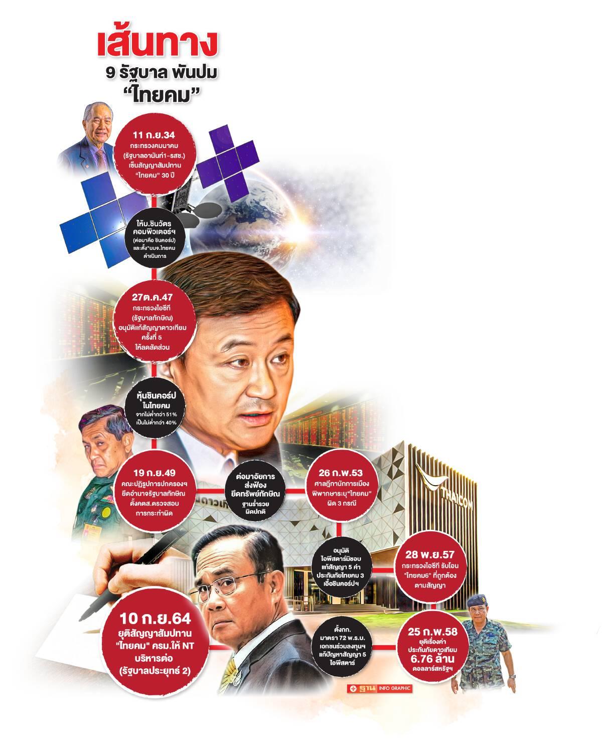 เส้นทาง9รัฐบาลพันปมไทยคม