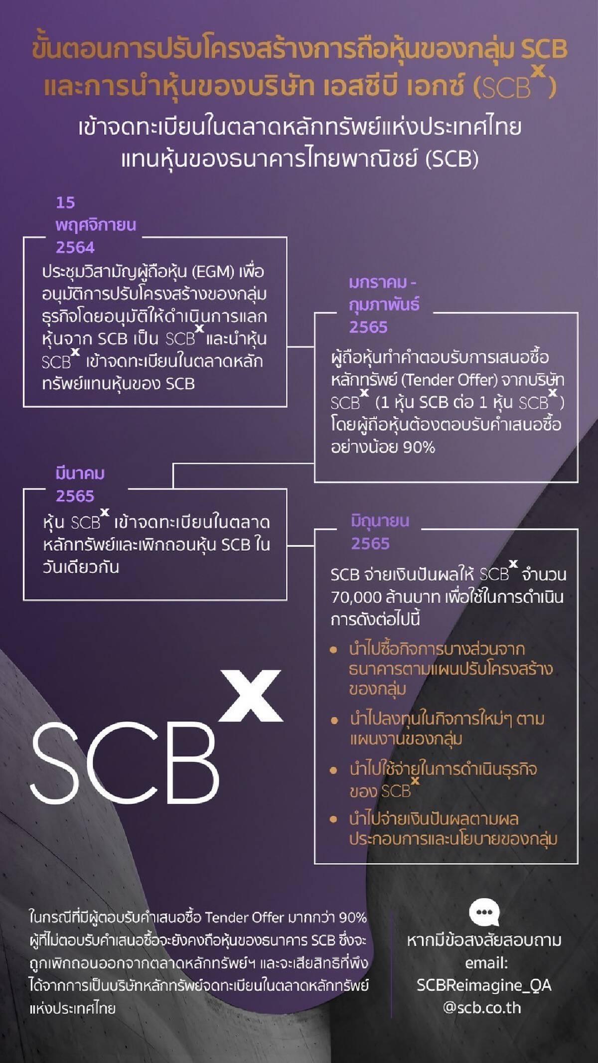 """ไทม์ไลน์ปรับโครงสร้าง""""SCBx""""ก่อนเข้าตลาดหุ้น มี.ค.65 พร้อมชื่อผู้บริหาร"""