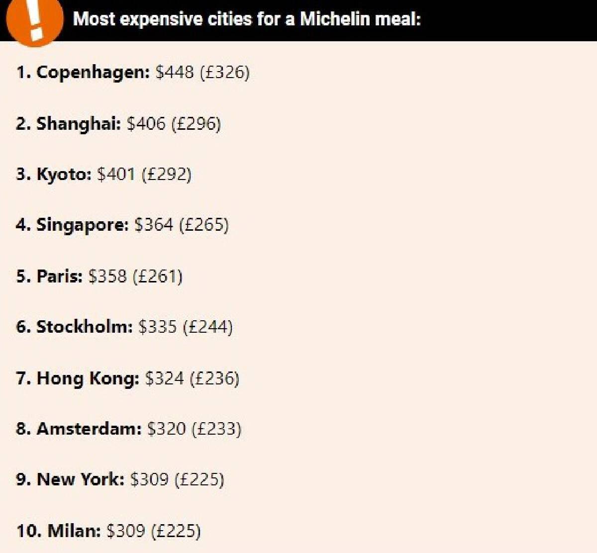 """กรุงเทพฯ ยืนหนึ่ง เมืองที่ราคาอาหารระดับมิชลิน """"ถูกที่สุด"""" ในโลก"""