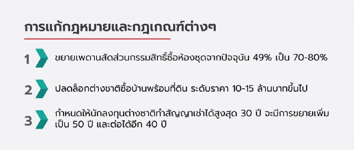 ให้สิทธิต่างชาติซื้ออสังหาฯและที่ดินในไทย  คนไทยได้หรือเสียประโยชน์?