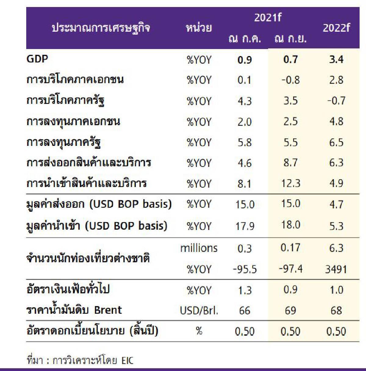 EICชี้ผลแผลเป็นเศรษฐกิจ 3ด้านหั่นคาดการณ์จีดีพีเหลือโต 0.7%