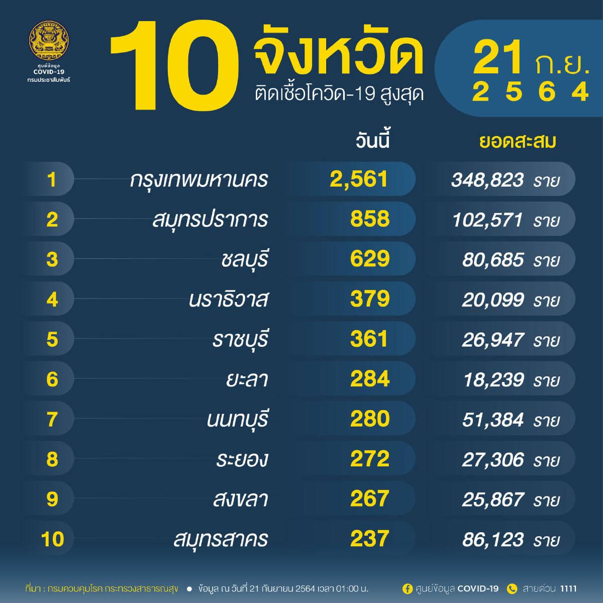 โควิดวันนี้ 10 จังหวัดติดเชื้อรายใหม่สูงสุด อันดับหนึ่ง กทม. 2,561 ราย