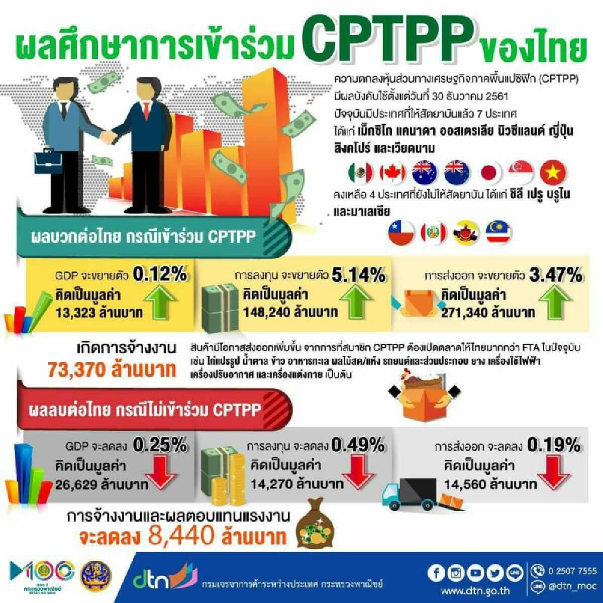 จีนร่วมวง CPTPP ดันการค้าเอเชียพุ่ง จับตาไทยขาดดุลการค้าพญามังกรเพิ่ม