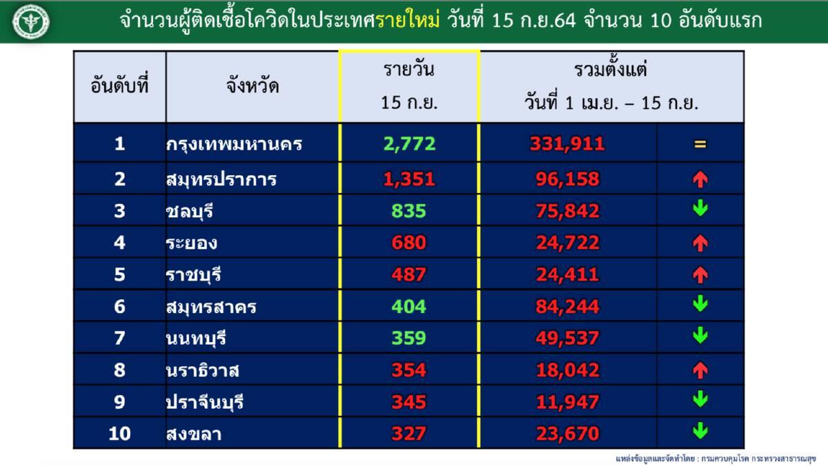 โควิดวันนี้ กทม. 2,772 ราย ราย เขตไหนติดเชื้อสูงสุด-ต่ำสุด