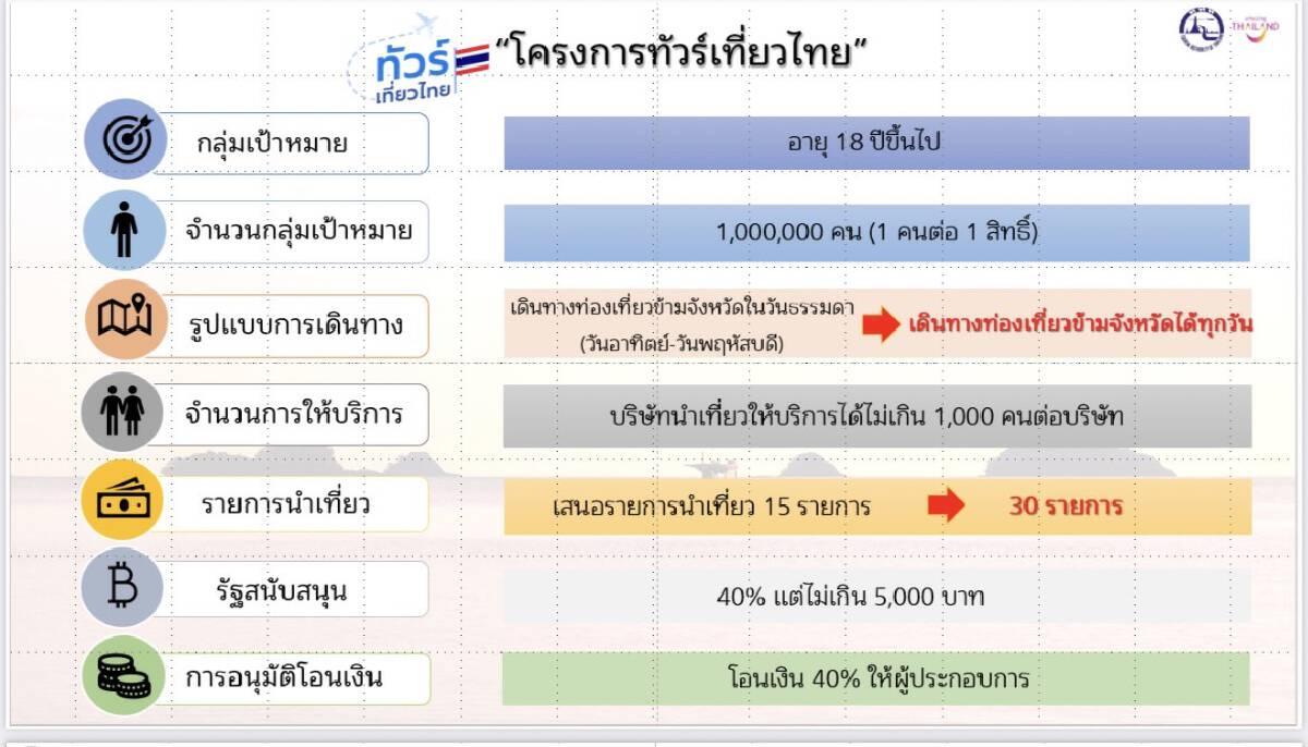 """""""ทัวร์เที่ยวไทย""""เปิดลงทะเบียนแล้วผ่าน www.ทัวร์เที่ยวไทย.ไทย"""