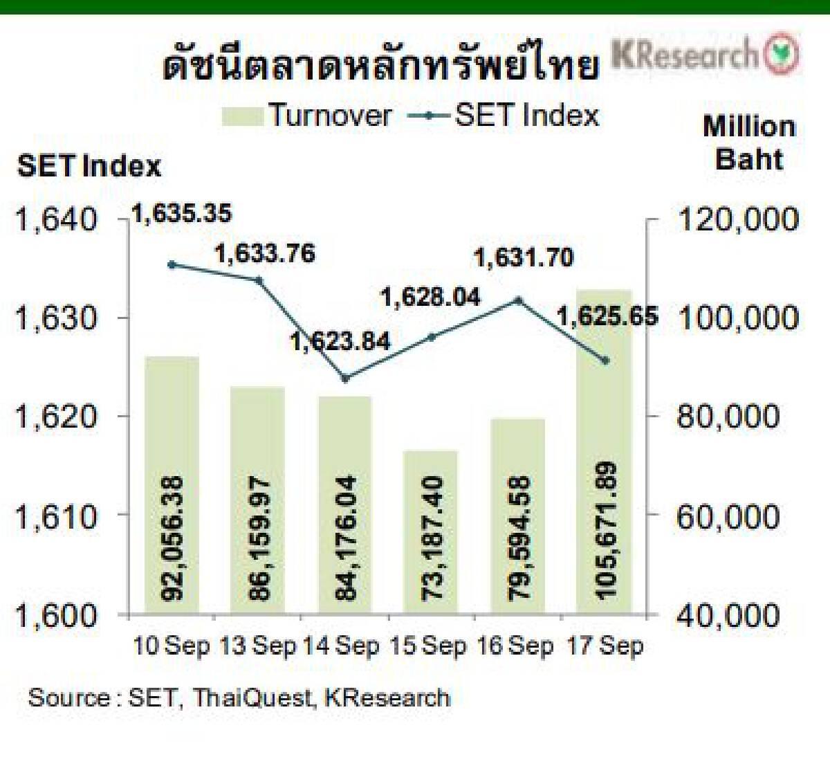 แนะติดตาม 7ปัจจัยสัปดาห์หน้า ชี้ทิศค่าเงินบาทและดัชนีหุ้นไทย