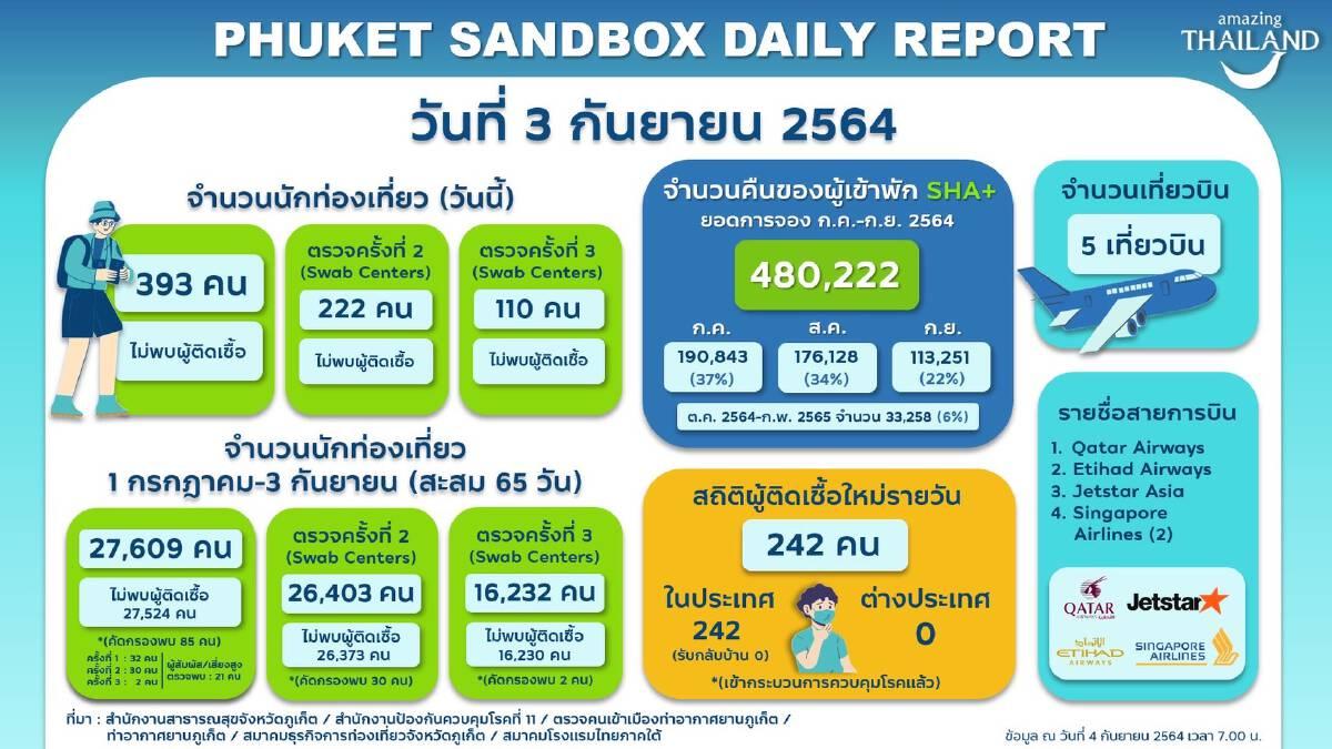 'ท่องเที่ยว' ติดหล่มต่างชาติเตือนมาไทย มองยาวเปิด 26 จังหวัดรับทัวริสต์
