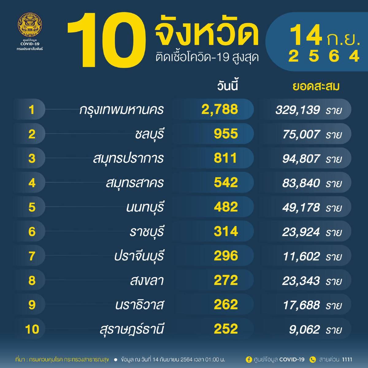 โควิดวันนี้ 10 จังหวัดติดเชื้อรายใหม่สูงสุด อันดับหนึ่ง กทม.2,788 ราย