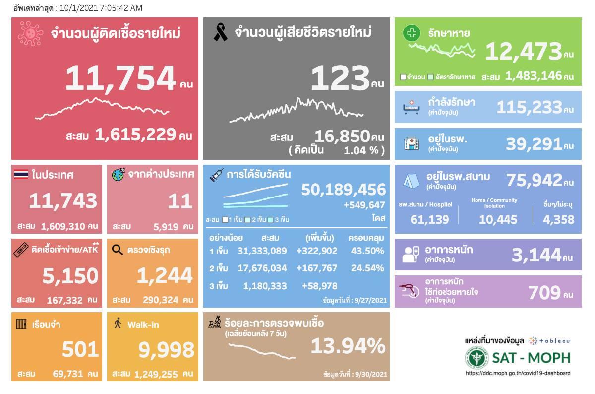ยอดโควิดวันนี้ ติดเชื้อเพิ่ม 11,754 ราย เสียชีวิต 123 คน หายป่วย