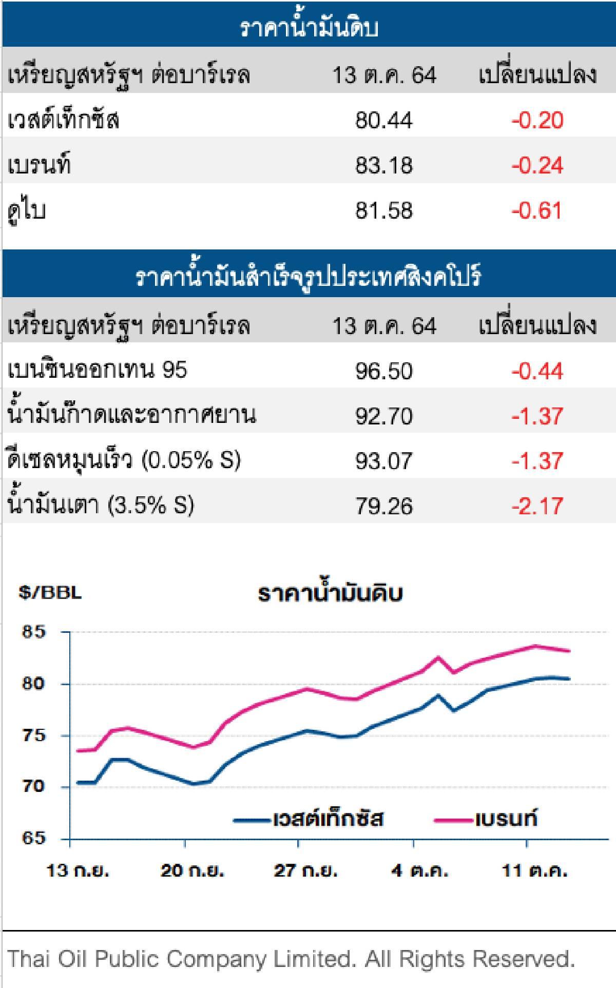 ราคาน้ำมันดิบปรับลง หลังโอเปกปรับลดตัวเลขคาดการณ์ความต้องการใช้