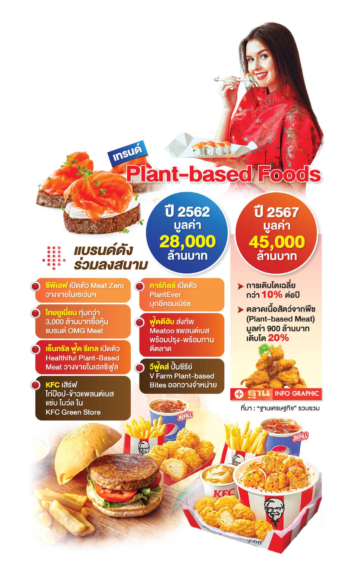 ปีทอง Plant-based Food บิ๊กเนมโดดแข่งขัน ชิงแชร์ 4.5 หมื่นล้าน
