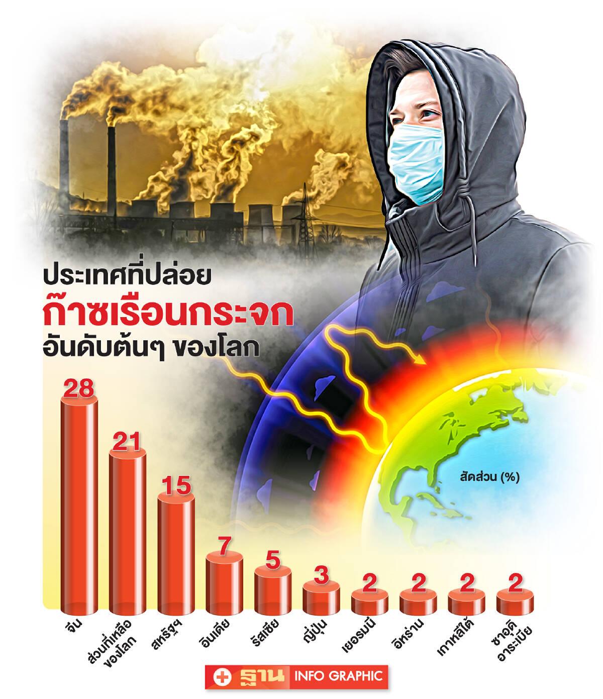 """เมื่ออียู-สหรัฐฯขยับ """"ลดโลกร้อน""""ส่งออกไทย 1.7 ล้านล้านก็สะเทือน"""