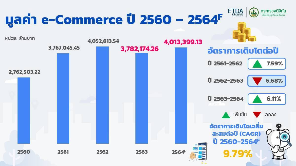 มูลค่าอีคอมเมิร์ซ ปี 2560 - 2564
