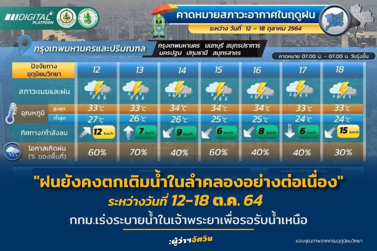 กทม.ฝนยังตกต่อเนื่อง  ถึง 18 ต.ค.นี้ ผู้ว่าฯสั่งเฝ้าระวังระดับน้ำในคลอง
