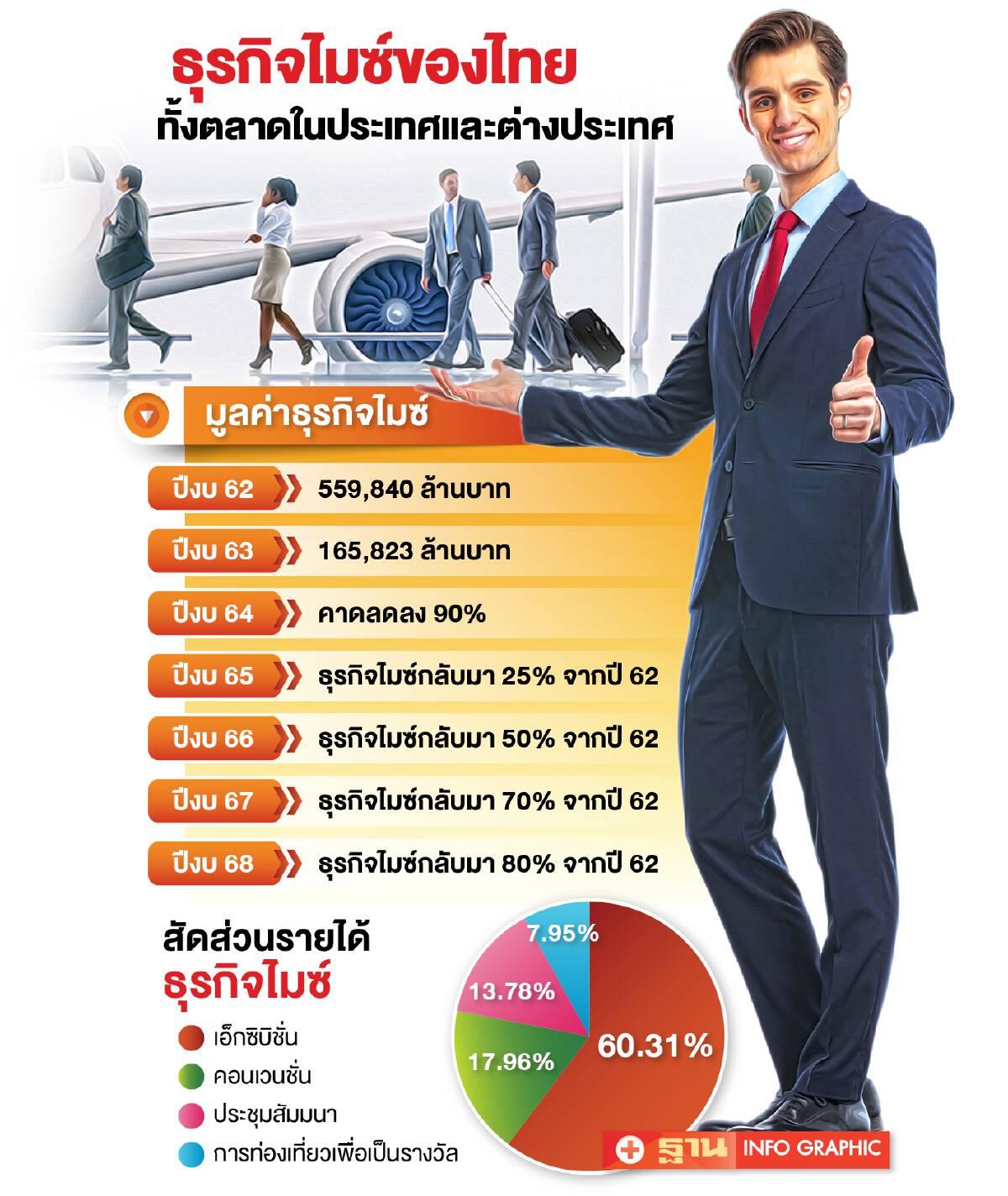 รายได้ธุรกิจไมซ์ของประเทศไทย